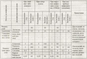 Дезинфицирующие растворы и методы дезинфекции при различных инфекционных заболеваниях