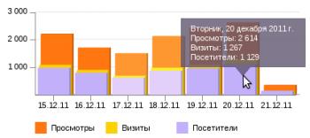 Посещаемость kbmk.info по данным яндекс метрики