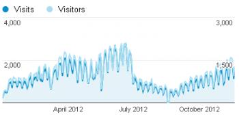 Посещаемость kbmk.info в 2012 году